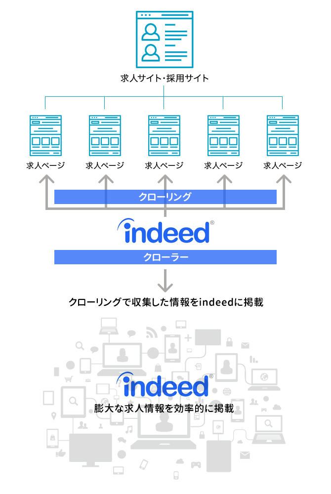 indeedのクローリング